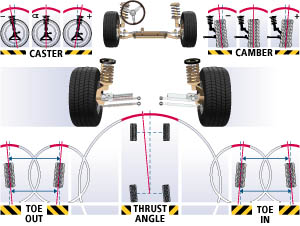 wheel out of alignment